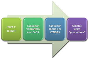 o que e inbound marketing