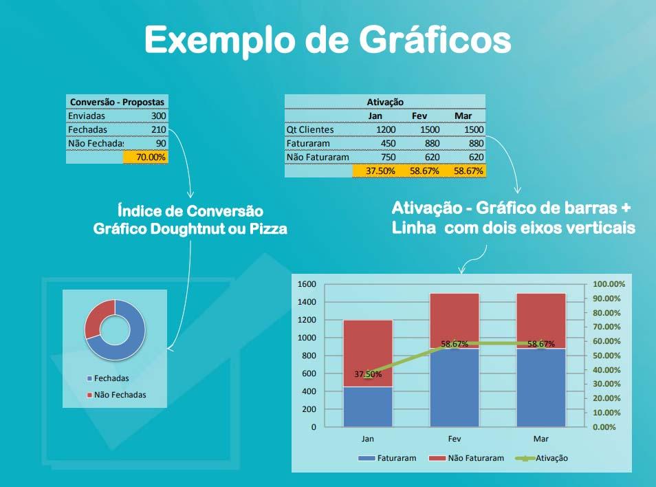 Exemplo de gráficos de KPI´s